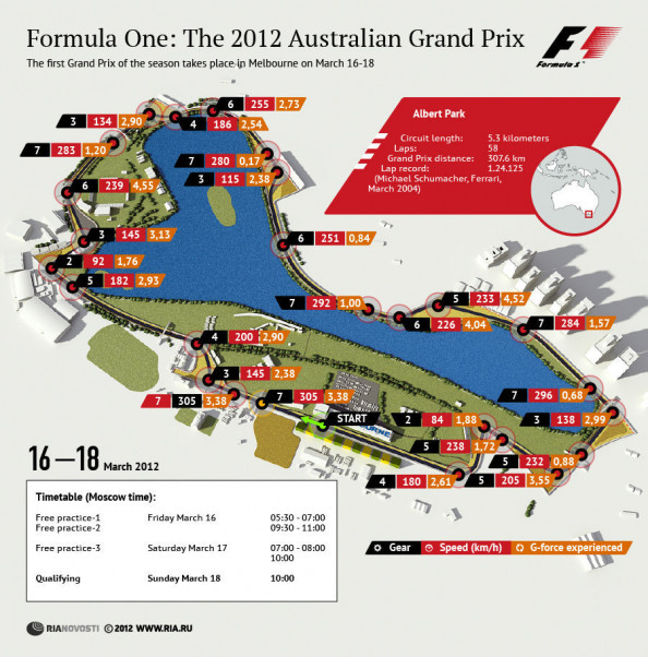 The 2012 Australian Grand Prix Infographic