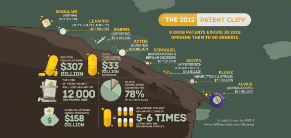 The 2012 Great Patent Cliff