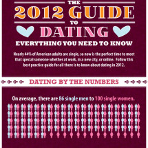 The 2012 Guide to Dating Infographic