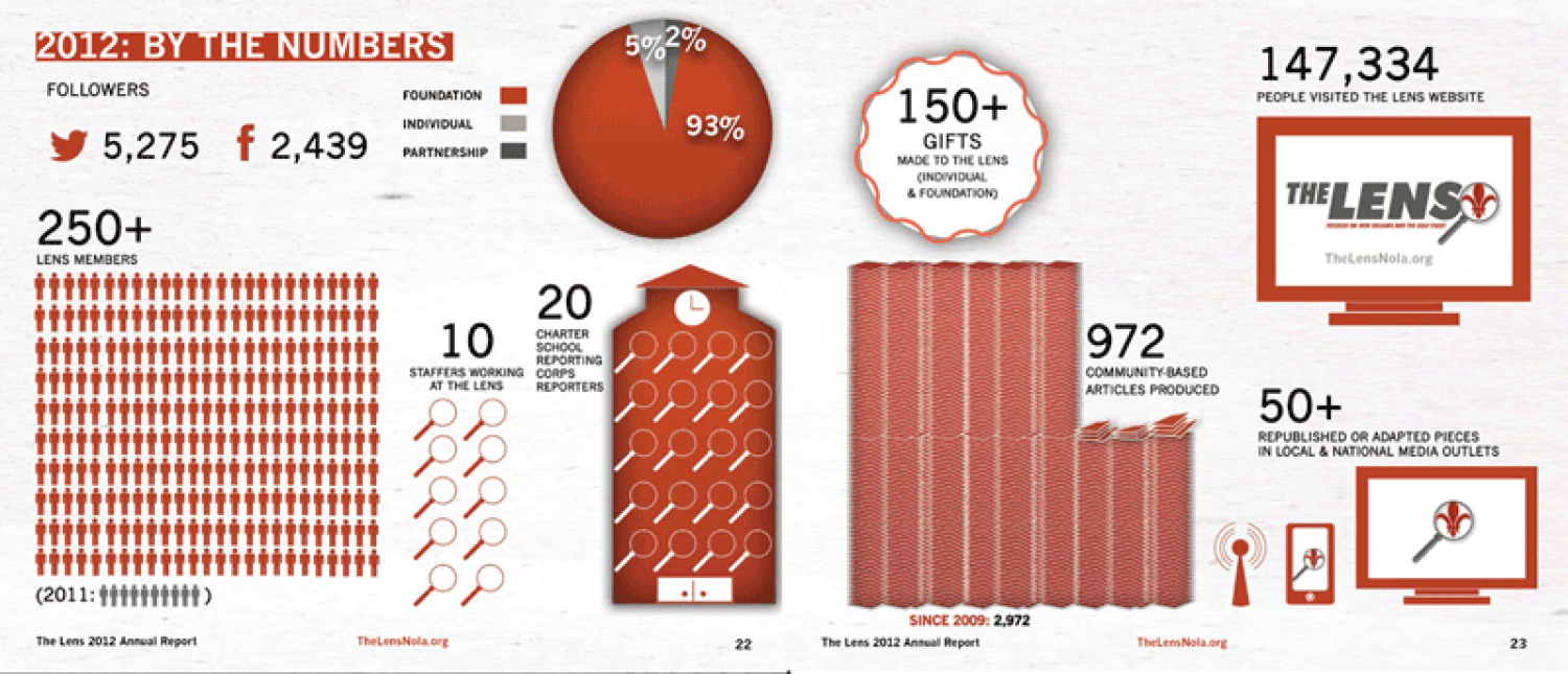 The 2012 Lens Annual Report Infographic