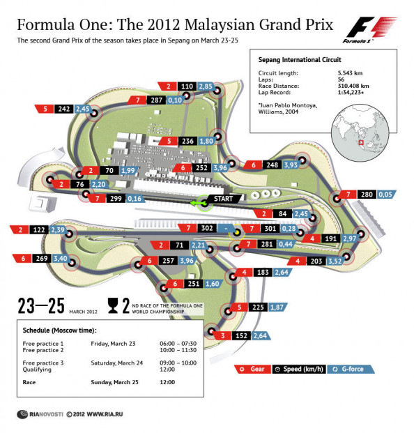 The 2012 Malaysian Grand Prix Infographic