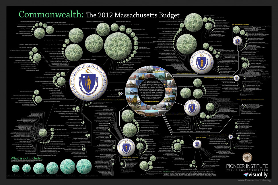 The 2012 Massachusetts Budget Infographic
