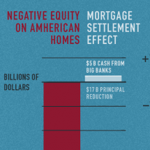 The 2012 Mortgage Settlement Infographic