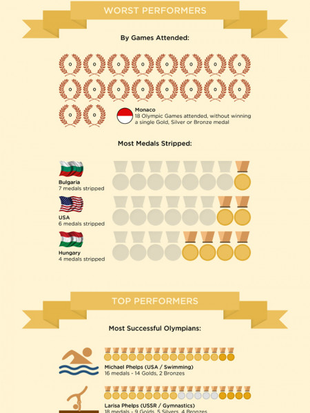 The 2012 Olympic Infographic Infographic