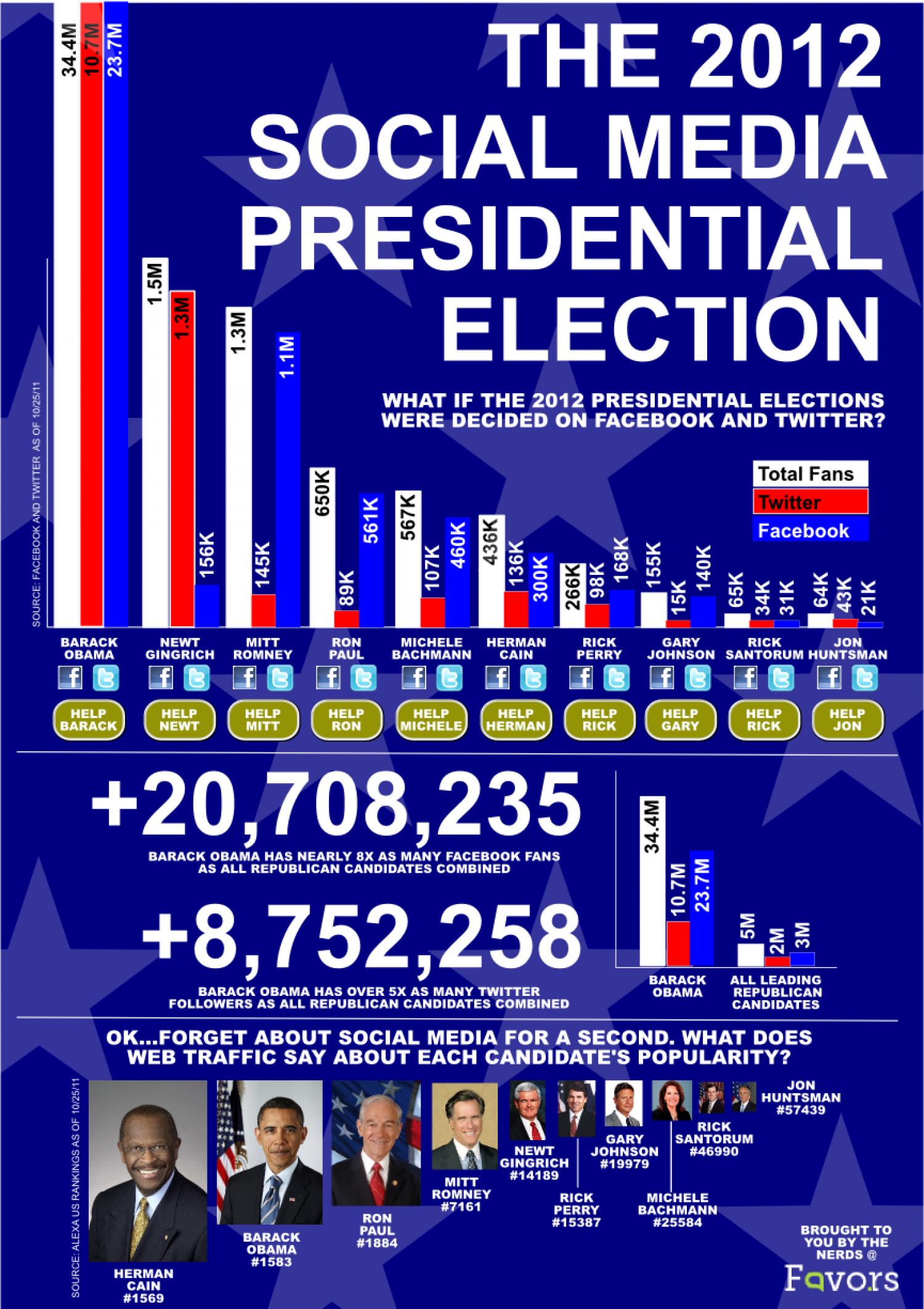 The 2012 Social Media Presidential Election Infographic