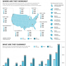 The 2013 Creative Employment Snapshot Infographic