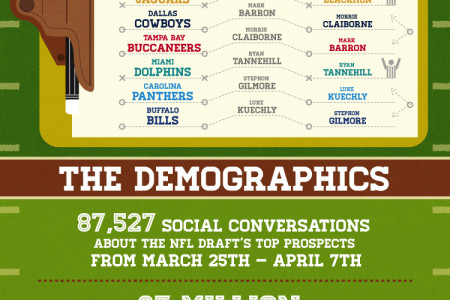 The 2013 NFL Draft According to Social Media Infographic