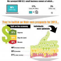 The 2013 Small Business Gameplan Infographic