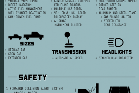 The 2014 Chevy Silverado: Lighter, Safer, Stronger Infographic