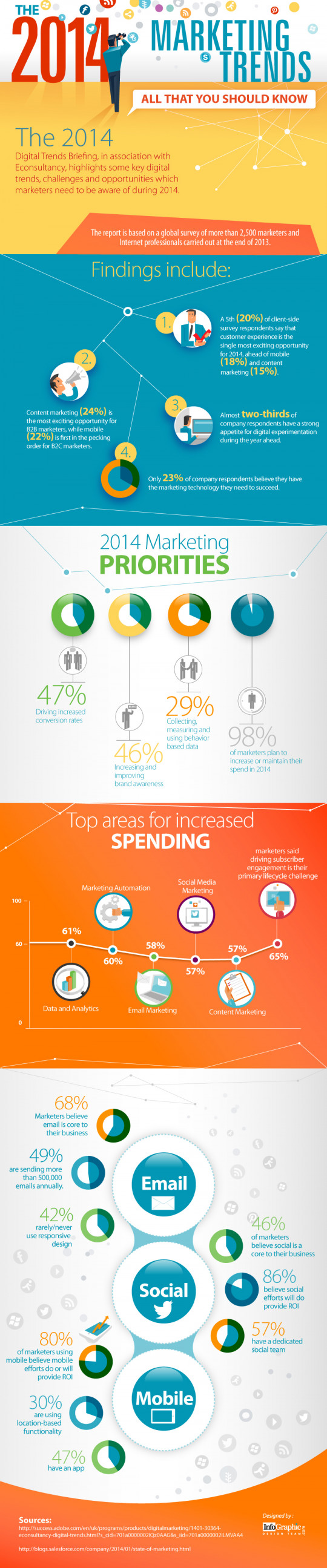 The 2014 Marketing Trends - All That you Should Know