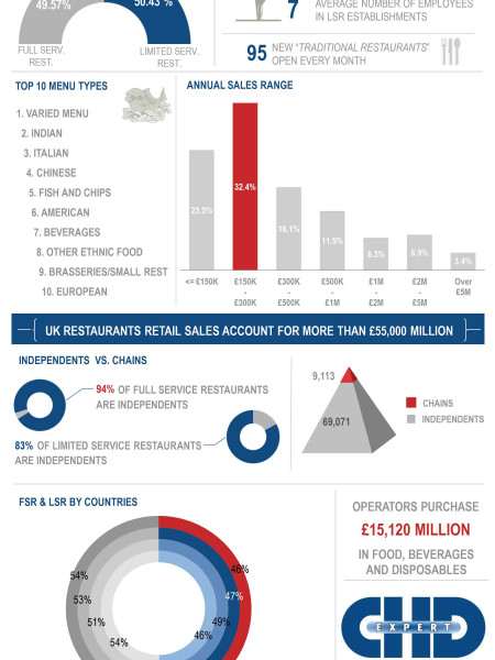 The 2014 Restaurant Industry in the UK. Infographic