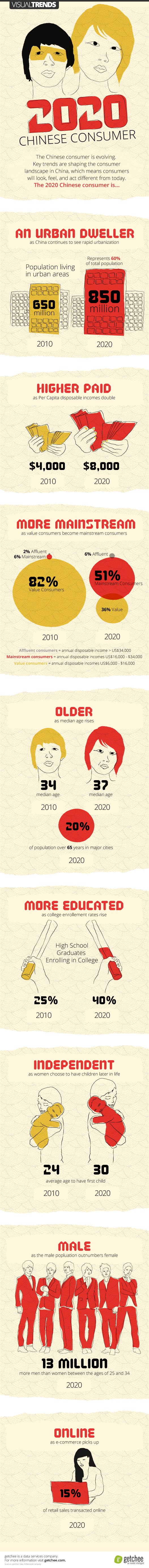 INFOGRAPHIC: The 2020 Chinese Consumer