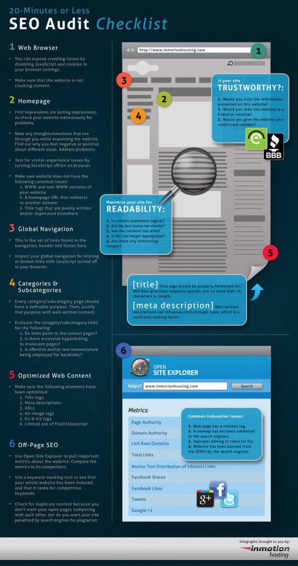 The 20-Minute (Or Less) SEO Audit Checklist Infographic