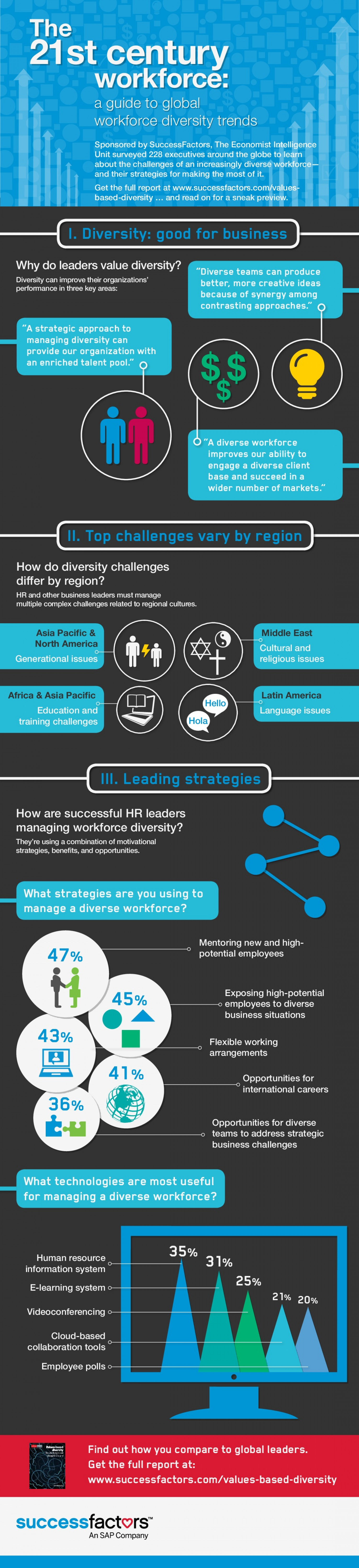 The 21st century workforce: A Guide to Global Workforce Diversity Trends  Infographic