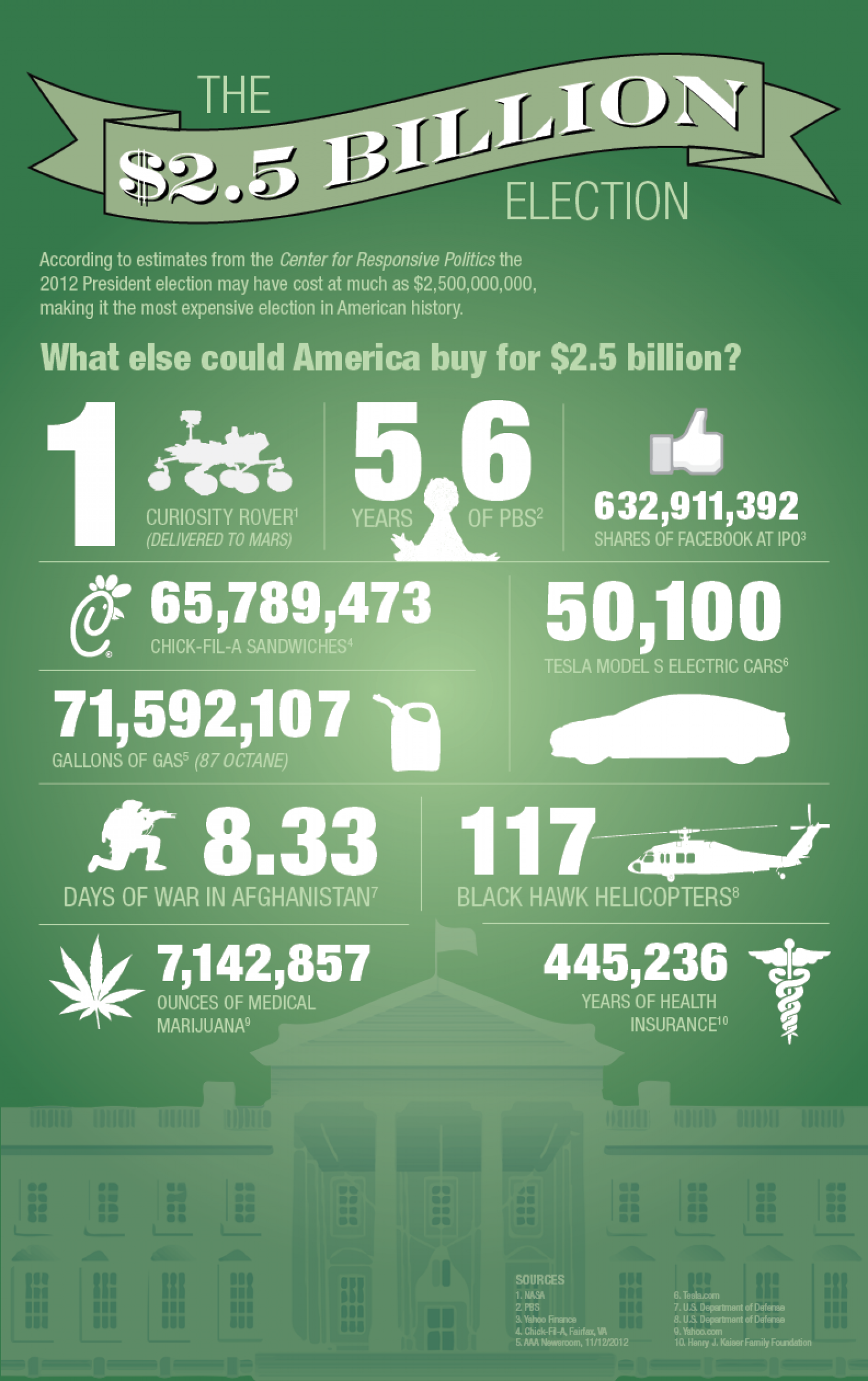 The $2.5 Billion Election Infographic