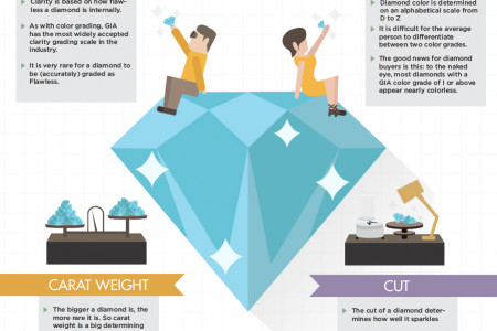 The 4 Cs of Diamonds Infographic
