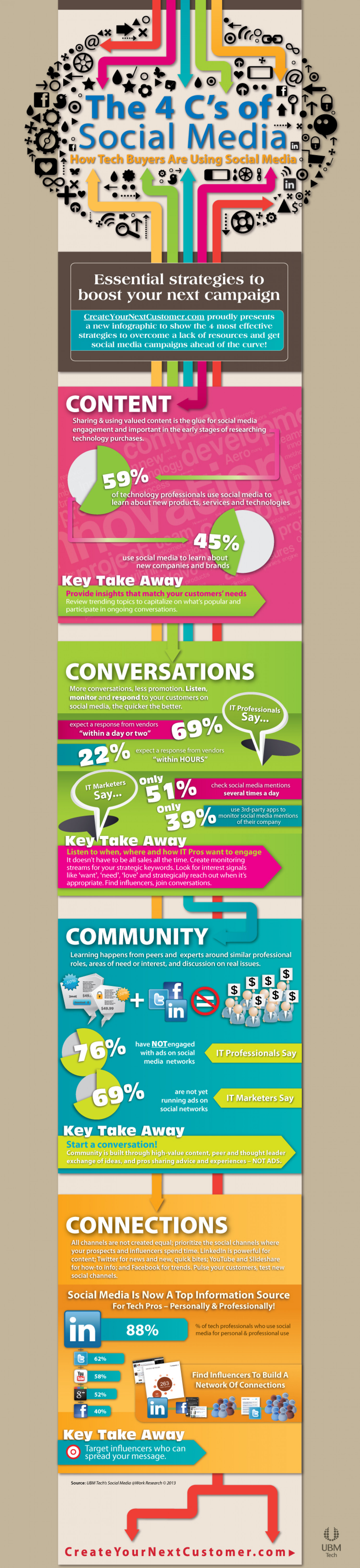 The 4 Cs of Social Media Infographic