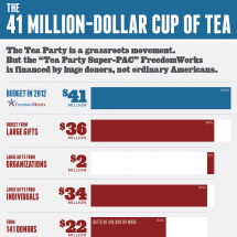 The 41 Million-Dollar Cup of Tea Infographic