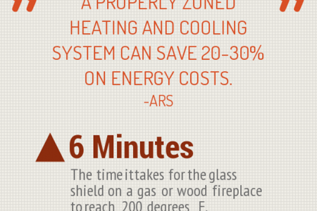 The 411 on Zone Heating Infographic