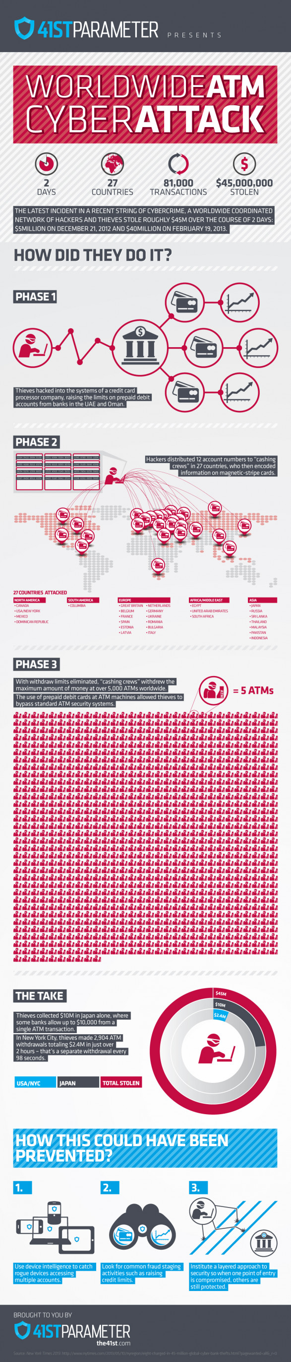 ATM Cyberattack Worldwide: The $45M Heist [INFOGRAPHIC]