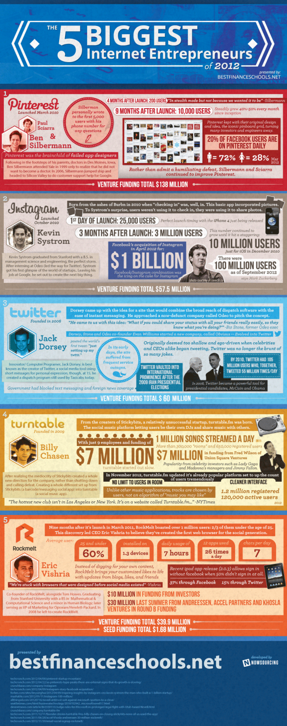 The 5 Biggest Internet Entrepreneurs of 2012
