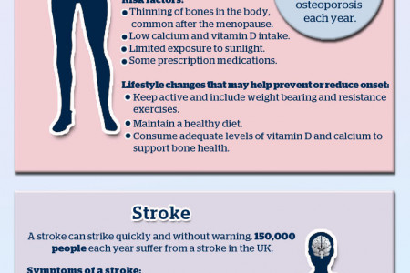 The 5 Main Health Risks for Women (in the UK) Infographic