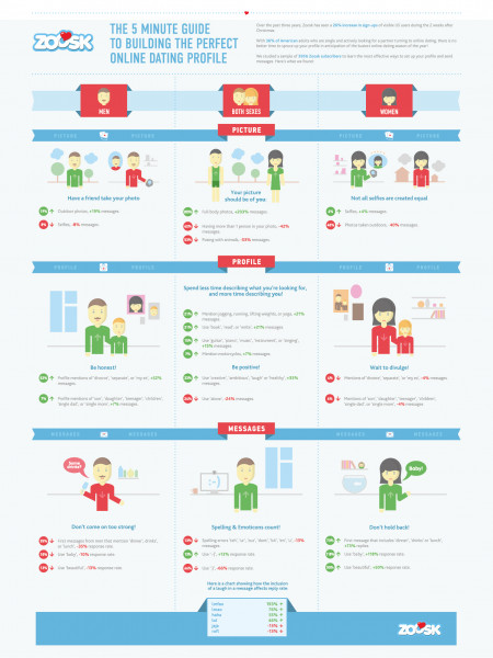 The 5 Minute Guide to Building the Perfect Online Dating Profile Infographic