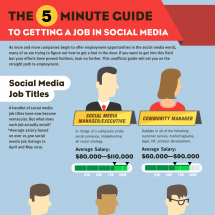 The 5 Minute Guide To Getting A Job In Social Media Infographic