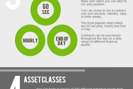The 5 Point Guide To Binary Options Infographic