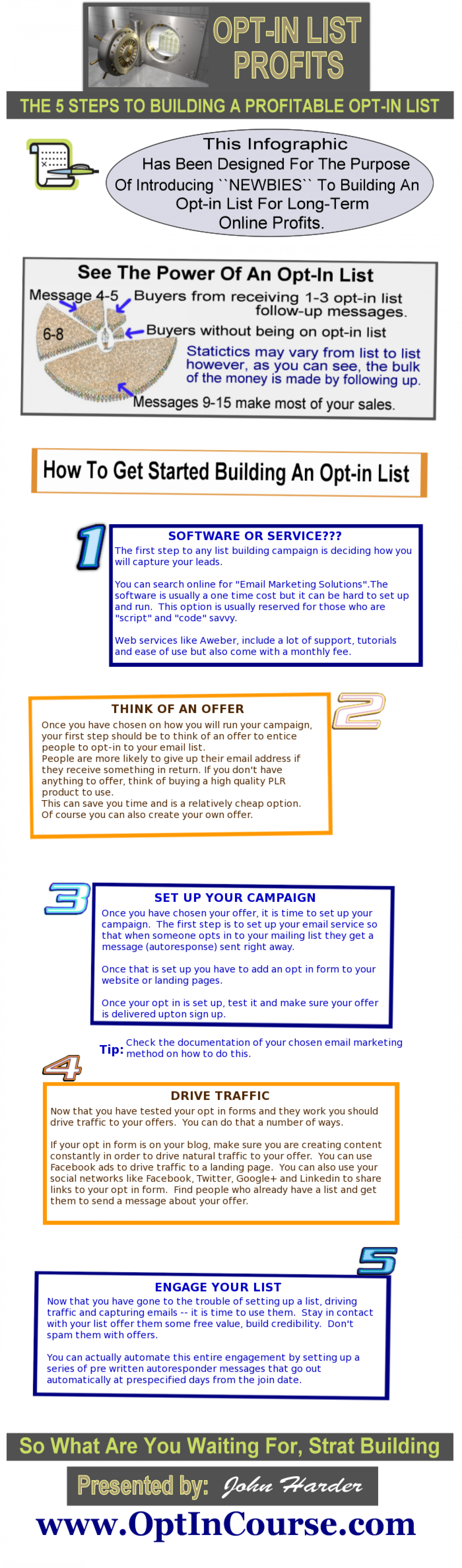 The 5 Steps To Building A Profitable Opt In List. Infographic