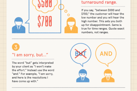 The 5 Things You Should Never Say to a Client Infographic