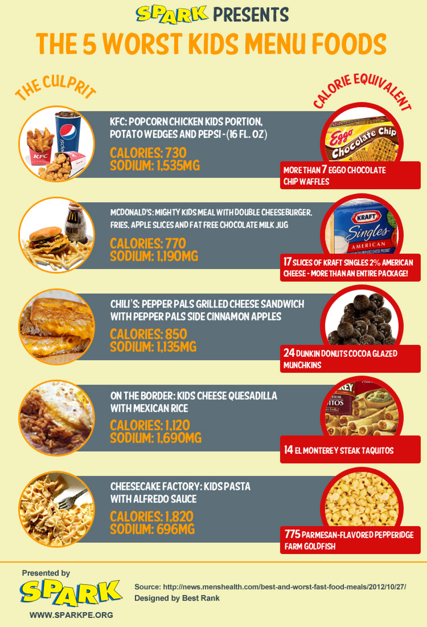 The 5 Worst Kids Menu Foods in America Infographic