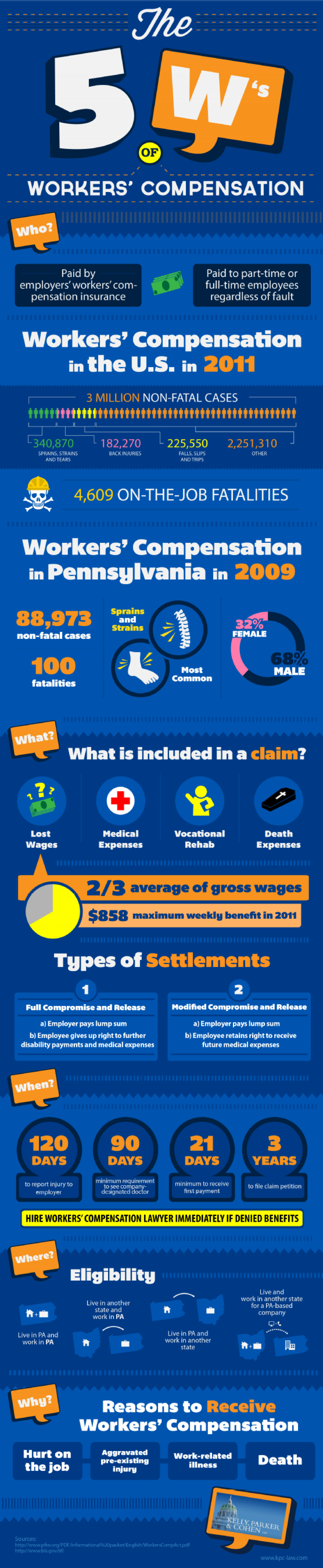 The 5 W's of Worker's Compensation Infographic