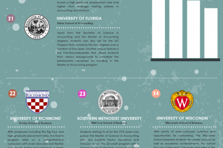 The 50 Best Accounting Programs in The USA Infographic