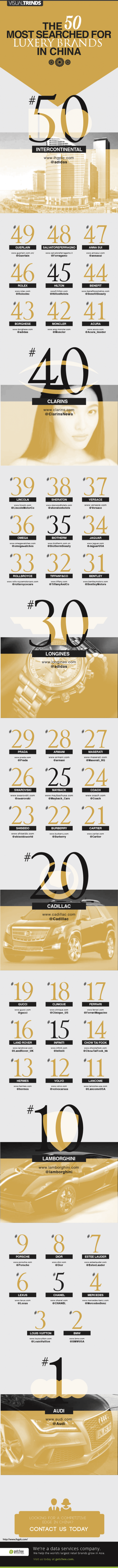 The 50 most searched for luxury brands in China