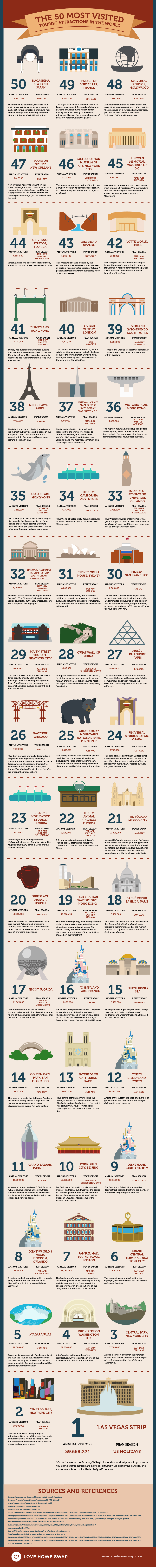 The 50 Most Visited Tourist Attractions in the World [infographic]