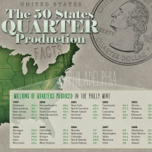 The 50 States Quarter Productions Infographic