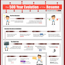 The 500 Year Evolution of the Resume Infographic