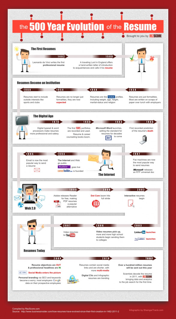The 500 Year Evolution of the Resume