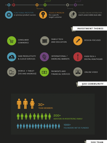 The #500Strong Community Infographic