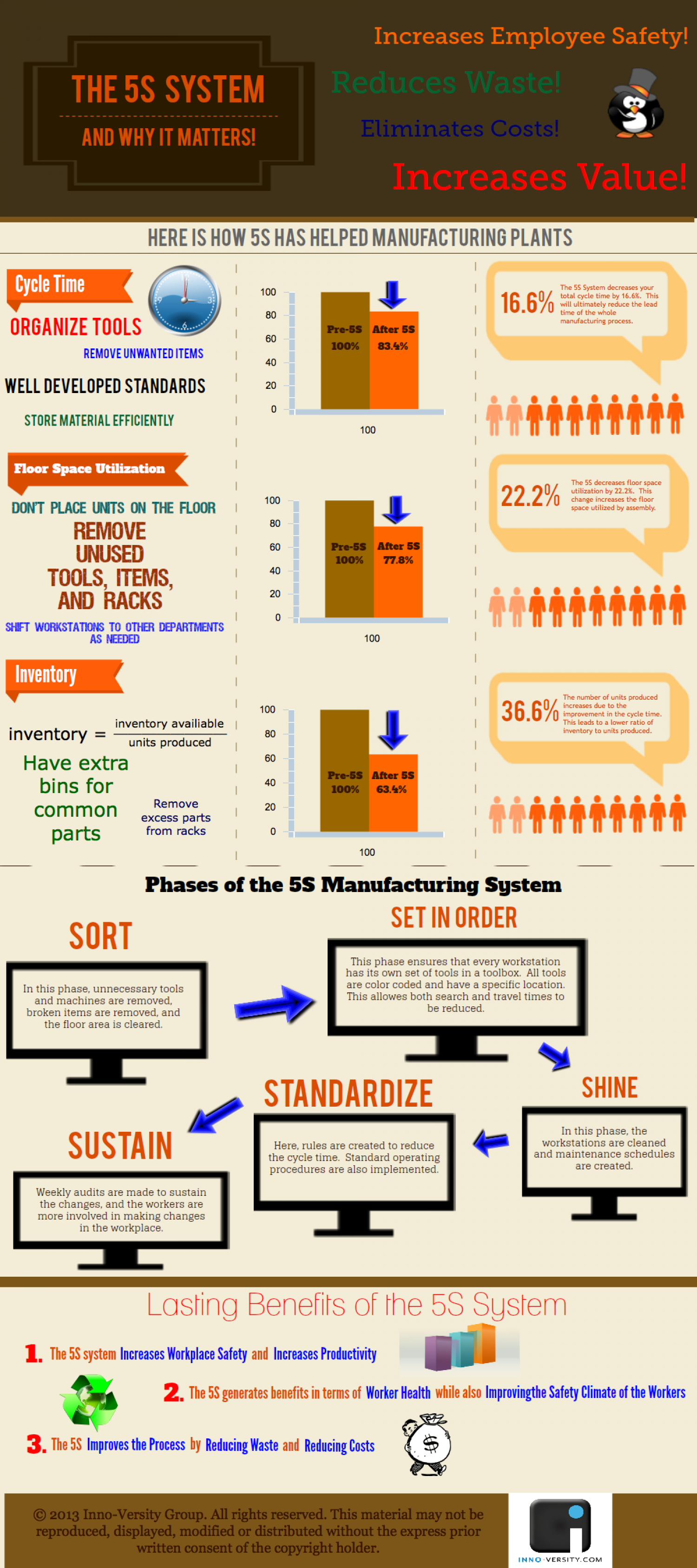 The 5S Manufacturing System Infographic