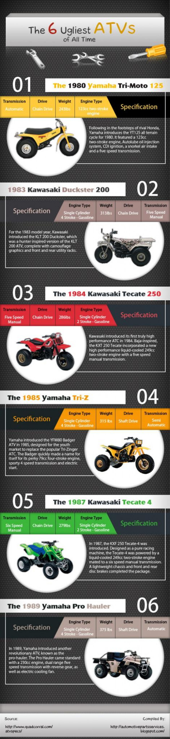 The 6 ugliest atv's of all times Infographic