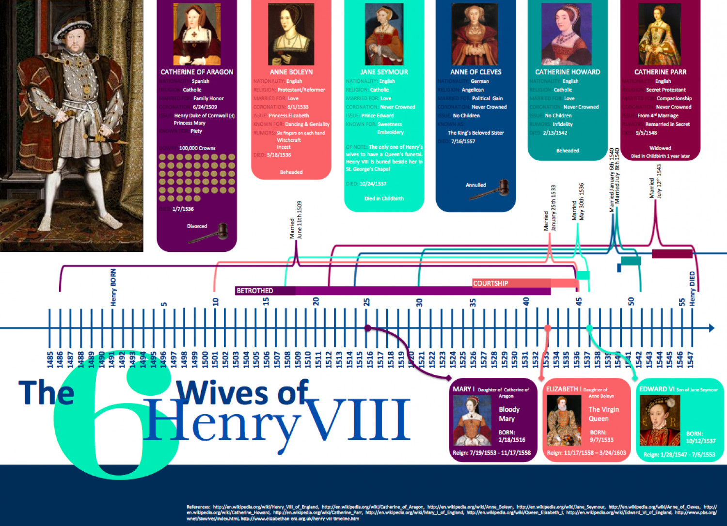 The 6 Wives of Henry VIII Infographic