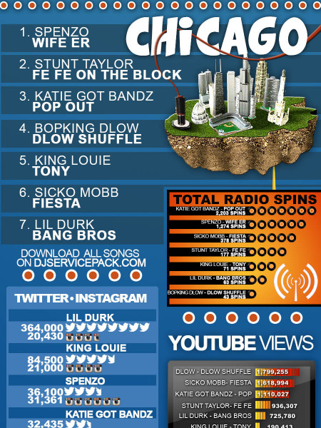 The Hottest 7 Songs in The Hottest 7 Cities Infographic