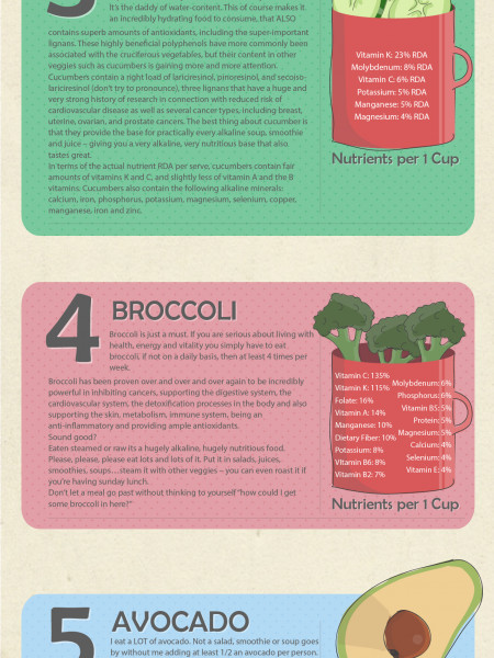 The 7 most Alkaline foods Infographic