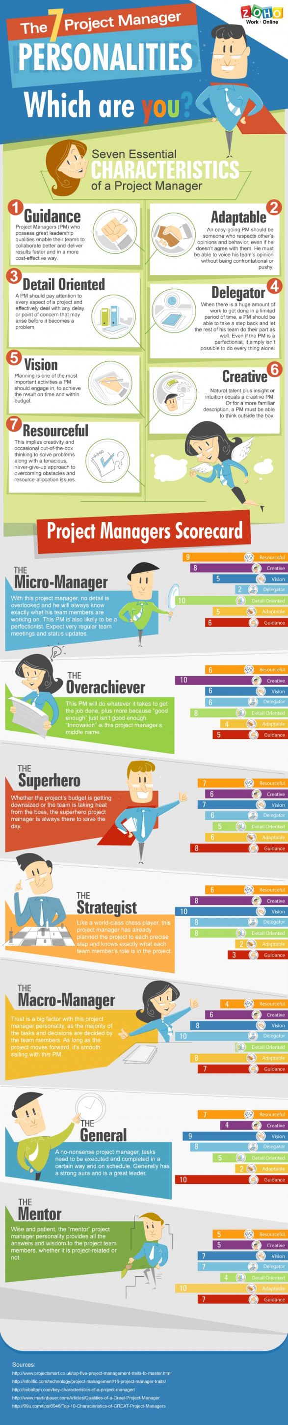 The 7 Project Manager Personalities: Which are you?