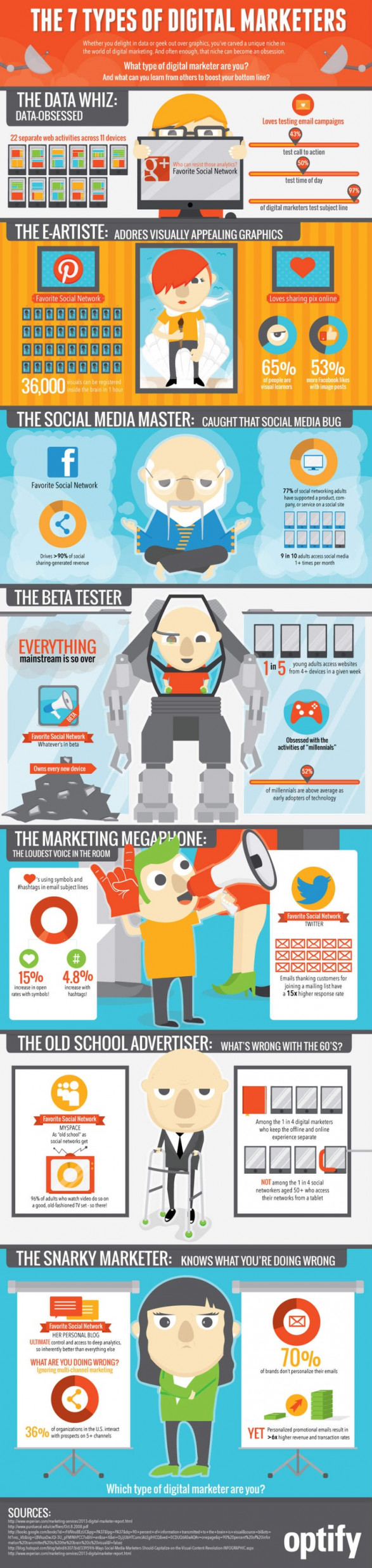 The 7 Types of Digital Marketer