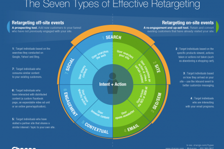 The 7 Types of Effective Retargeting Infographic