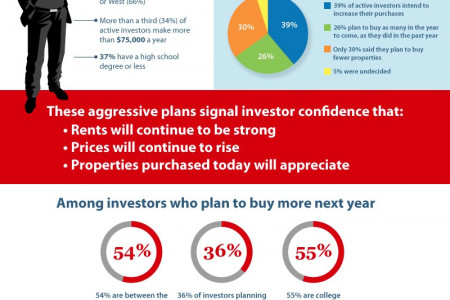 The 9.2 Billion Impact of Real Estate Investors Infographic