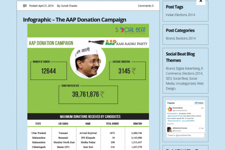 The AAP Election Donation Campaign in India Infographic